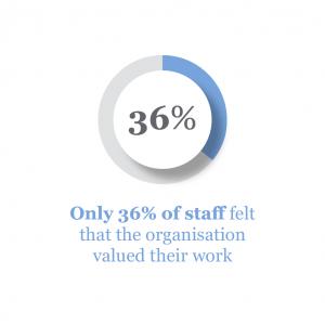 infographics-umg-staff-engagement-graphics-1